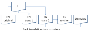 OliverLawrenceBackTranslationSlamArticle-Diagramv2